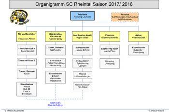 Organigramm-SC-Rheintal-Saison-2017-2018