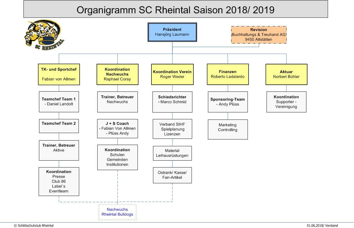 Organigramm SC Rheintal Saison 2018-2019